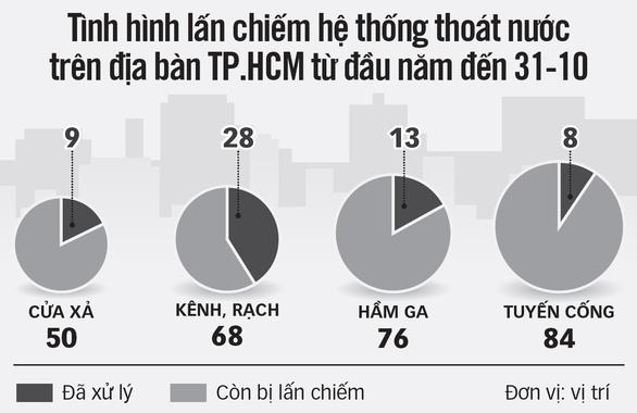 Bức tử kênh rạch, TP.HCM ngày càng ngập nặng - Ảnh 6.