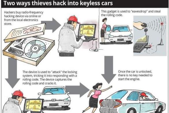 Những kẻ trộm xe hơi tại Malaysia đã 'hack' được khóa thông minh - Ảnh 1.