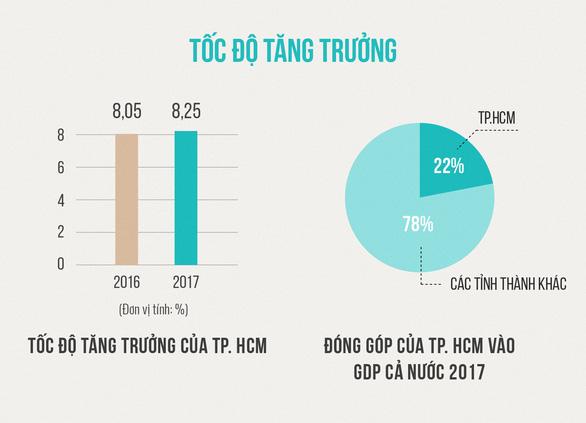 TP.HCM vượt chỉ tiêu góp ngân sách 1.000 tỉ đồng mỗi ngày - Ảnh 2.