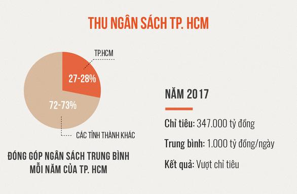 TP.HCM vượt chỉ tiêu góp ngân sách 1.000 tỉ đồng mỗi ngày - Ảnh 5.