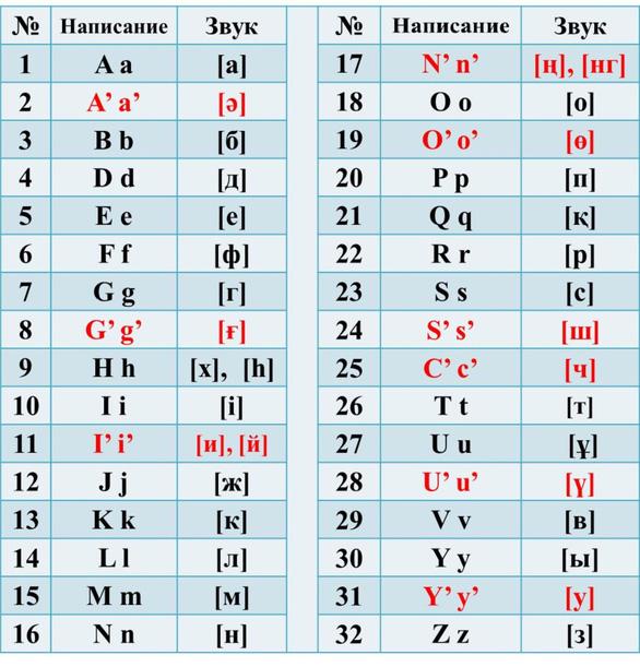 Kazakhstan phải sửa bảng cải tiến chữ viết vì bị dân phản ứng - Ảnh 2.