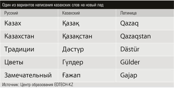 Kazakhstan phải sửa bảng cải tiến chữ viết vì bị dân phản ứng - Ảnh 3.