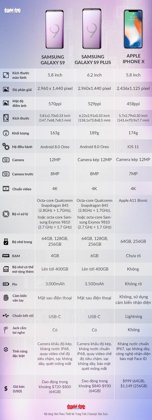 S9 và S9+ có gì trội hơn những điện thoại khác? - Ảnh 3.