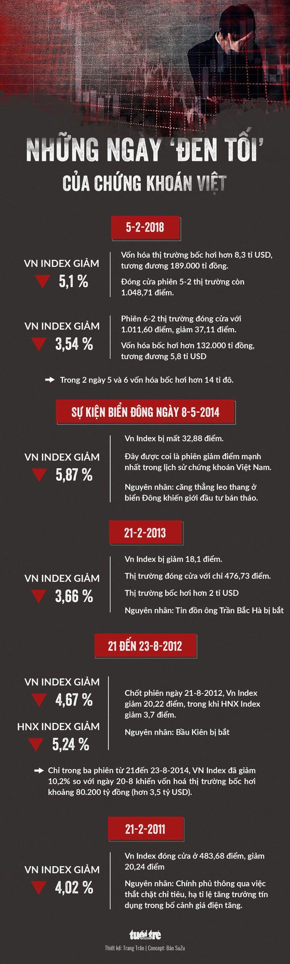 Hai ngày đen tối bốc hơi hơn 14 tỉ USD của chứng khoán Việt - Ảnh 1.