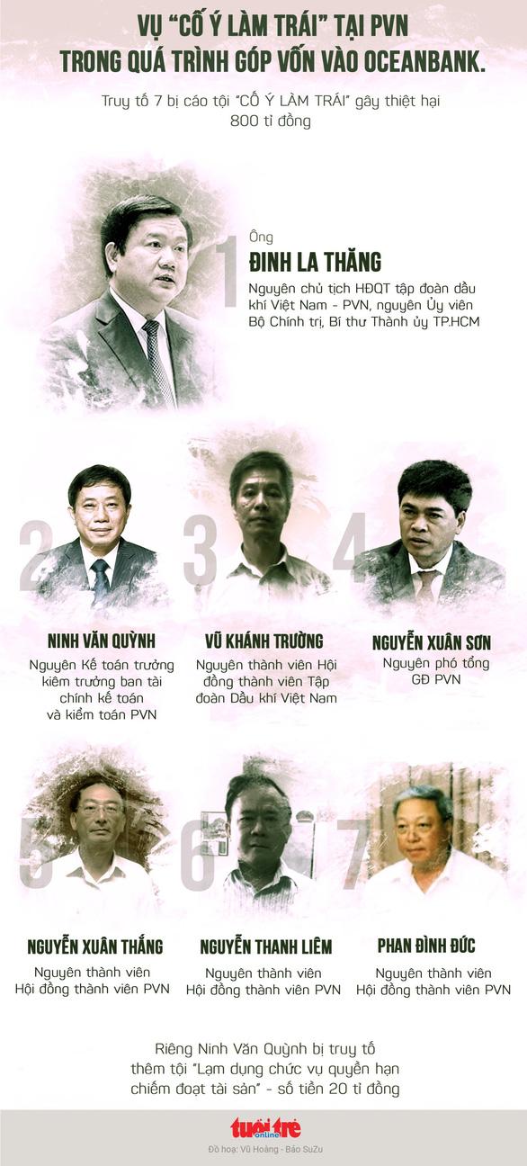 Ngày 19-3, ông Đinh La Thăng lại hầu tòa vụ PVN mất 800 tỉ - Ảnh 2.