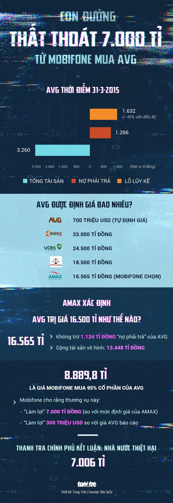 Mobifone mua AVG làm thất thoát 7.006 tỉ như thế nào? - Ảnh 1.