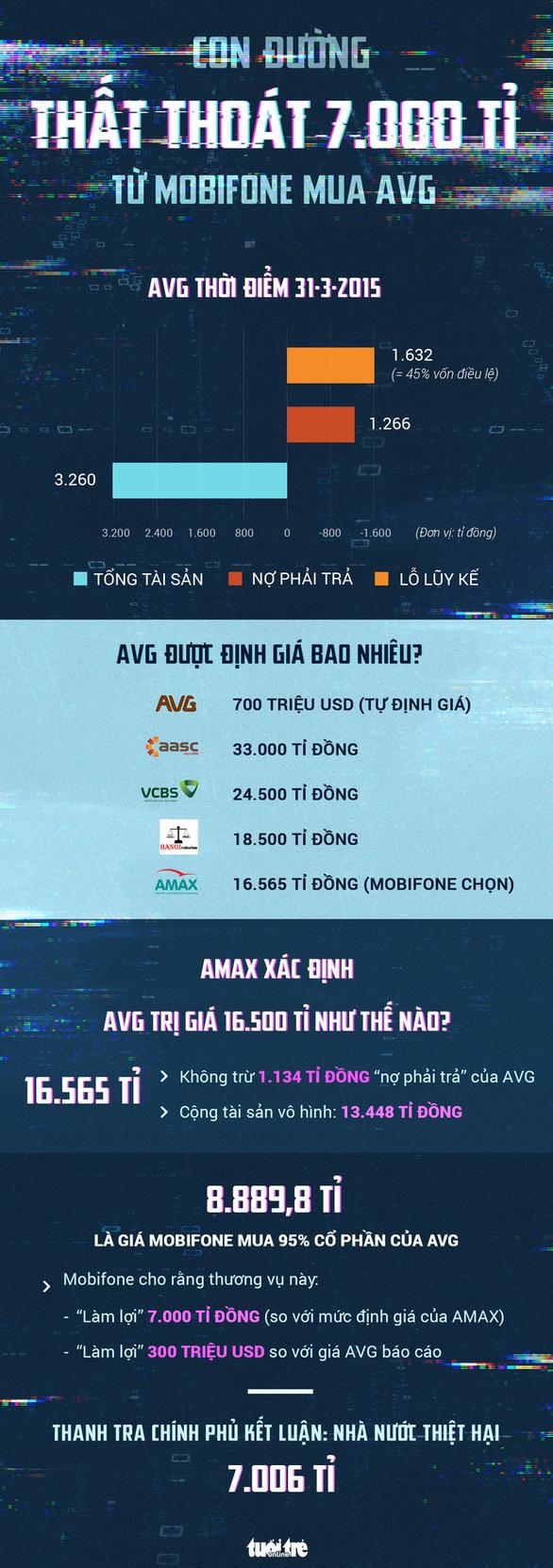 Liên tục lỗ, AVG được mông má để tăng giá bán ra sao? - Ảnh 2.