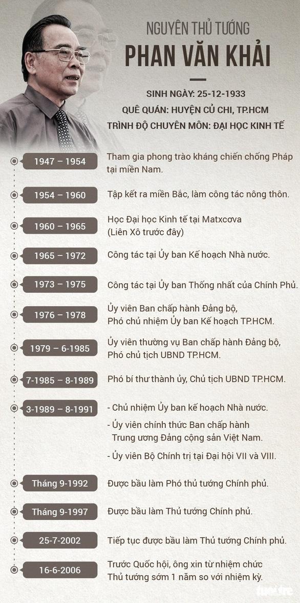 Nguyên Thủ tướng Phan Văn Khải từ trần ở tuổi 85 - Ảnh 6.