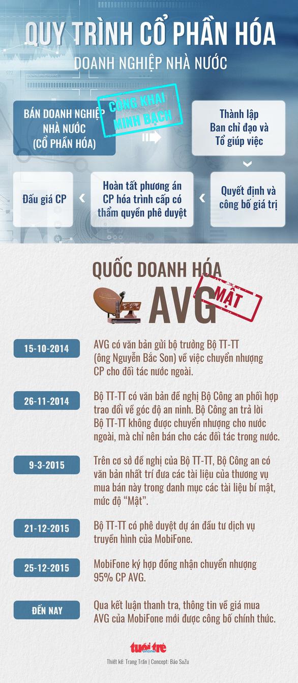 Ông Lê Nam Trà nói Mobifone mua AVG đúng chức năng nhiệm vụ - Ảnh 6.