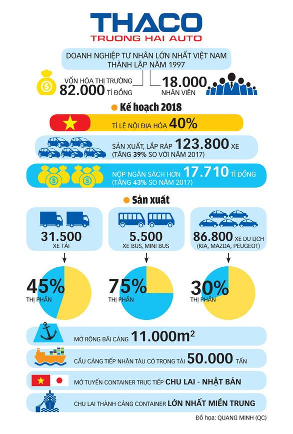 Khát vọng ngành xe hơi Việt - Ảnh 1.