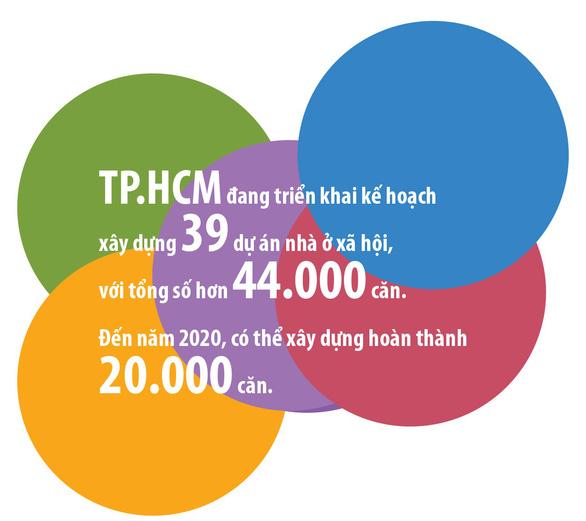 Nhu cầu nhà ở xã hội ở TP.HCM rất lớn - Ảnh 9.