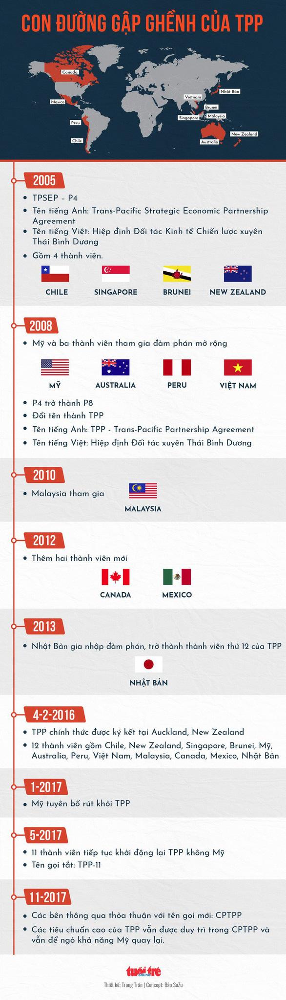 Hiệp định thay thế TPP đã được ký kết - Ảnh 3.