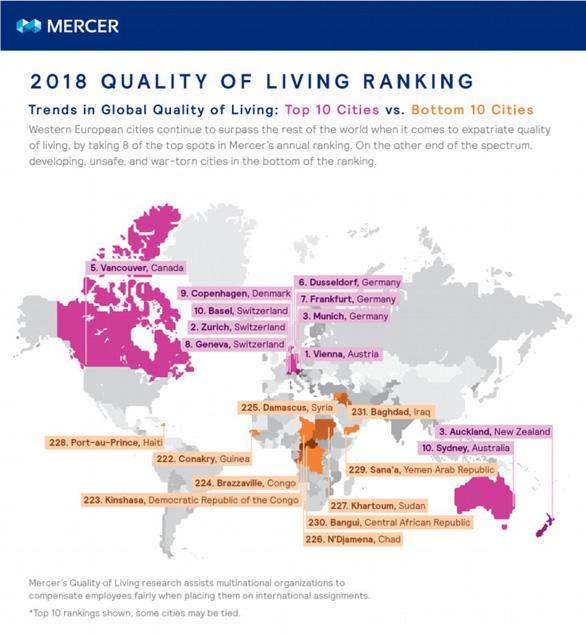 Thành phố Vienna có chất lượng sống tốt nhất thế giới - Ảnh 1.