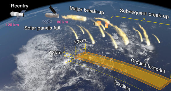 Xác suất bị mảnh vỡ trạm không gian Trung Quốc rơi trúng đầu là bao nhiêu? - Ảnh 1.