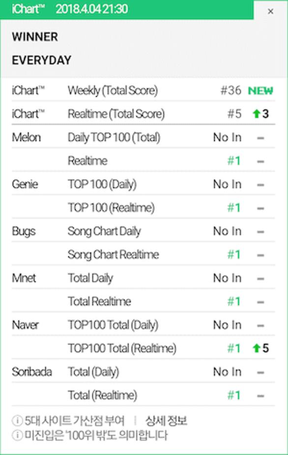 Everyd4y của WINNER đứng đầu 6 bảng xếp hạng chính của K-pop - Ảnh 2.
