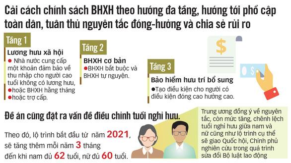 Hội nghị Trung ương 7 kết luận gì về cải cách tiền lương? - Ảnh 2.