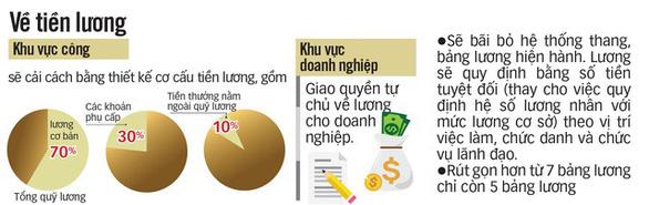 Hội nghị Trung ương 7 kết luận gì về cải cách tiền lương? - Ảnh 1.