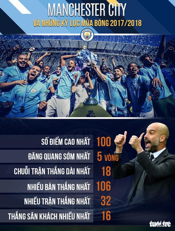 Nhờ đâu Manchester City có hành trình hoàn hảo mùa 2017-2018? - Ảnh 9.