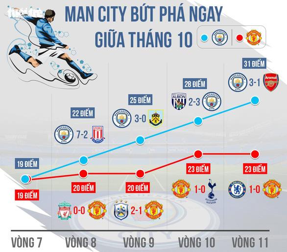Nhờ đâu Manchester City có hành trình hoàn hảo mùa 2017-2018? - Ảnh 4.