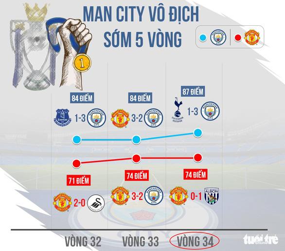 Nhờ đâu Manchester City có hành trình hoàn hảo mùa 2017-2018? - Ảnh 5.