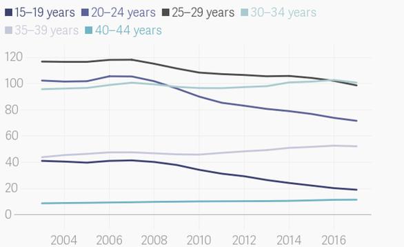 Phụ nữ Mỹ ngày càng ít thiết tha chuyện con cái - Ảnh 2.