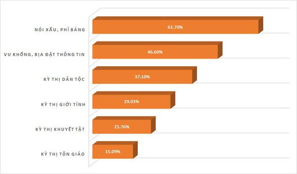 Cần bộ quy tắc ứng xử cho 55 triệu người dùng mạng xã hội Việt Nam - Ảnh 2.