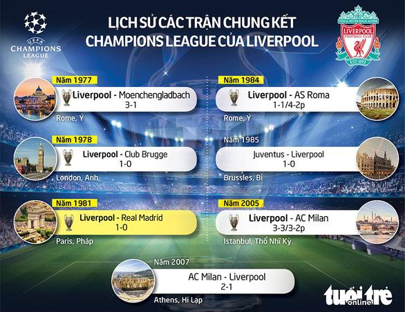 Salah mang giày tăng tốc độ ở chung kết Champions League - Ảnh 2.