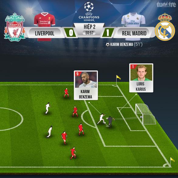 Bale lập siêu phẩm, Real Madrid ba lần liên tiếp đoạt Champions League - Ảnh 2.