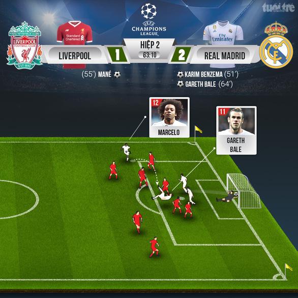 Bale lập siêu phẩm, Real Madrid ba lần liên tiếp đoạt Champions League - Ảnh 4.
