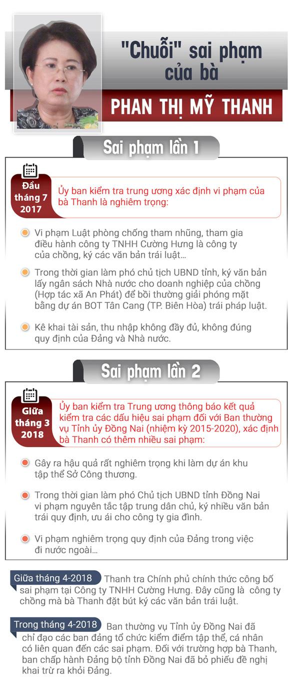 Cách hết chức vụ, đề nghị bãi nhiệm tư cách ĐBQH bà Phan Thị Mỹ Thanh - Ảnh 3.