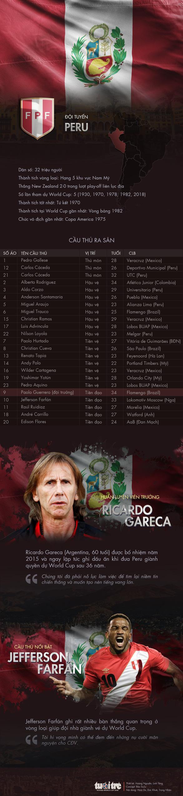 Chân dung tuyển Peru - Ảnh 1.