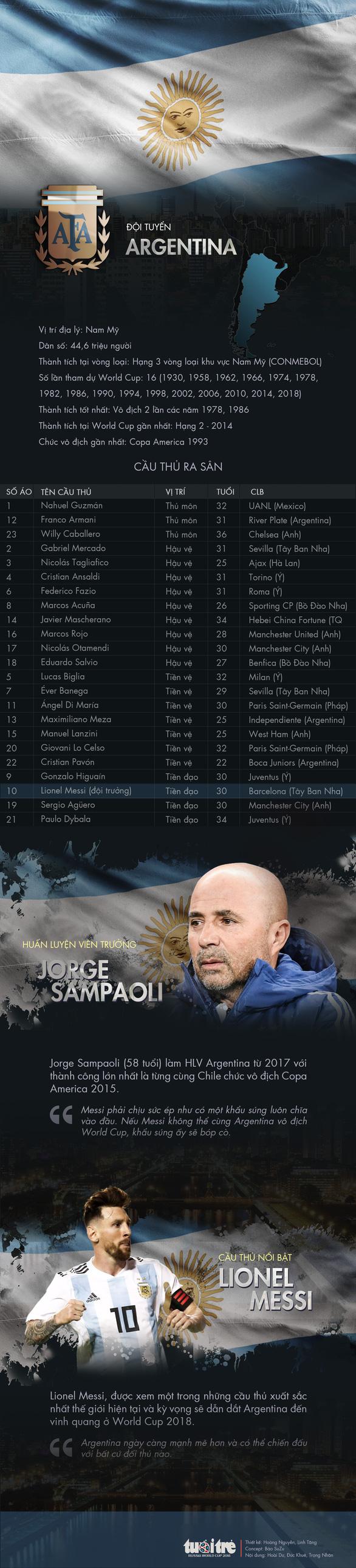Chân dung tuyển Argentina - Ảnh 1.