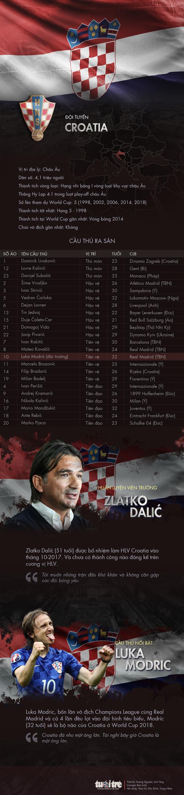 Chân dung tuyển Croatia - Ảnh 1.