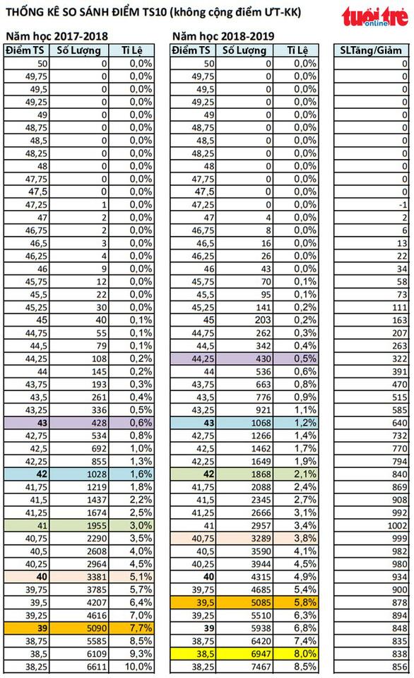 Điểm chuẩn tuyển sinh lớp 10 TP.HCM dự kiến tăng nhẹ - Ảnh 3.
