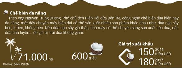 Dừa 101 công dụng - Ảnh 2.