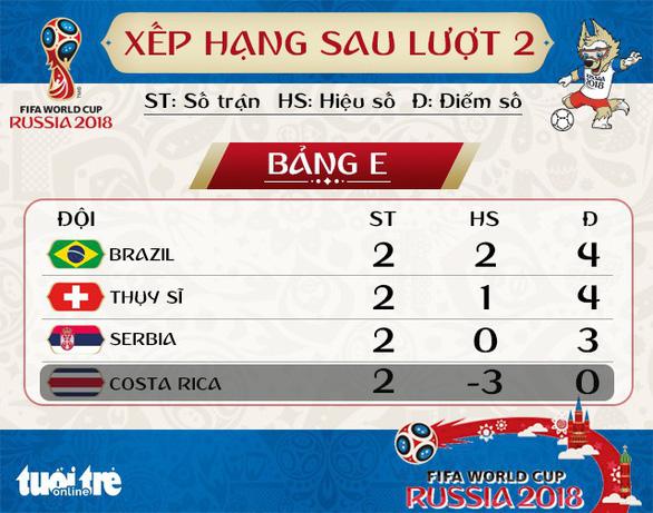Lịch thi đấu World Cup 2018 ngày thứ tư 27-6 - Ảnh 3.