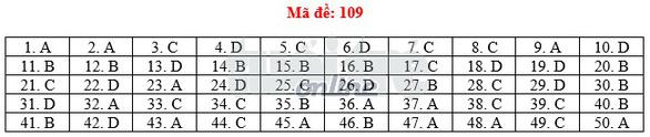 Toàn bộ bài giải 24 mã đề toán THPT quốc gia 2018 - Ảnh 14.