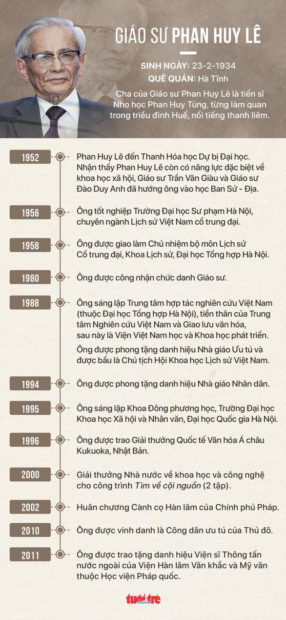Giáo sư sử học Phan Huy Lê qua đời ở tuổi 85 - Ảnh 3.