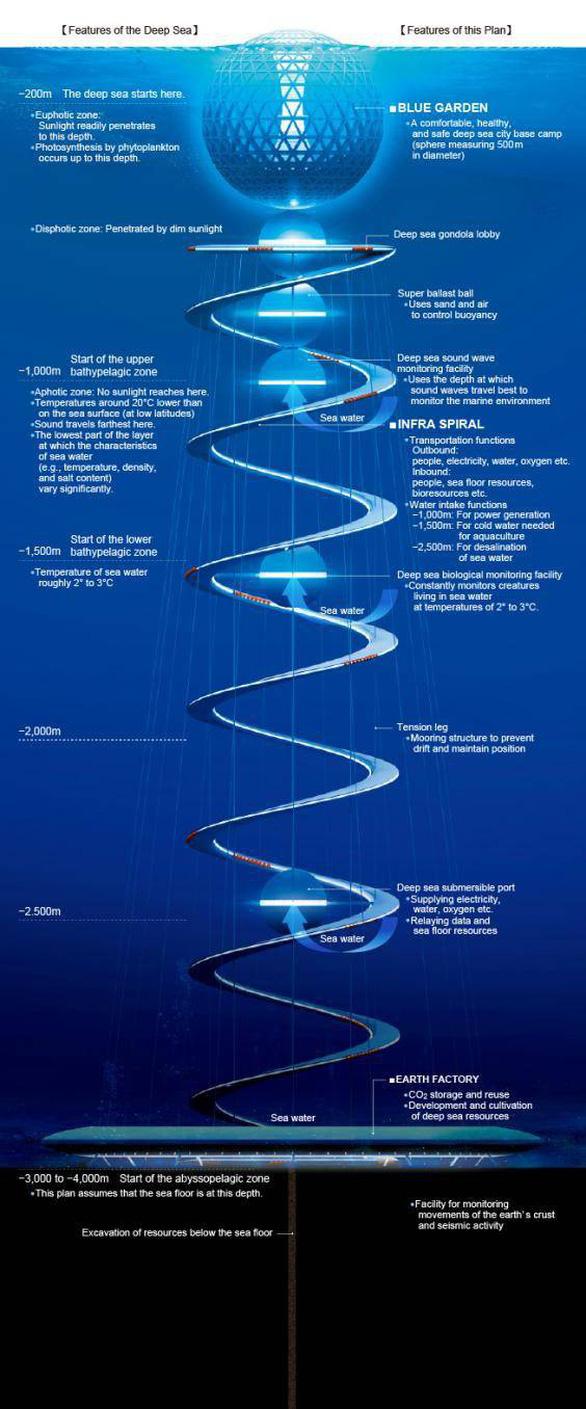 Ngắm đô thị 5.000 dân trong lòng đại dương vào năm 2030 - Ảnh 5.