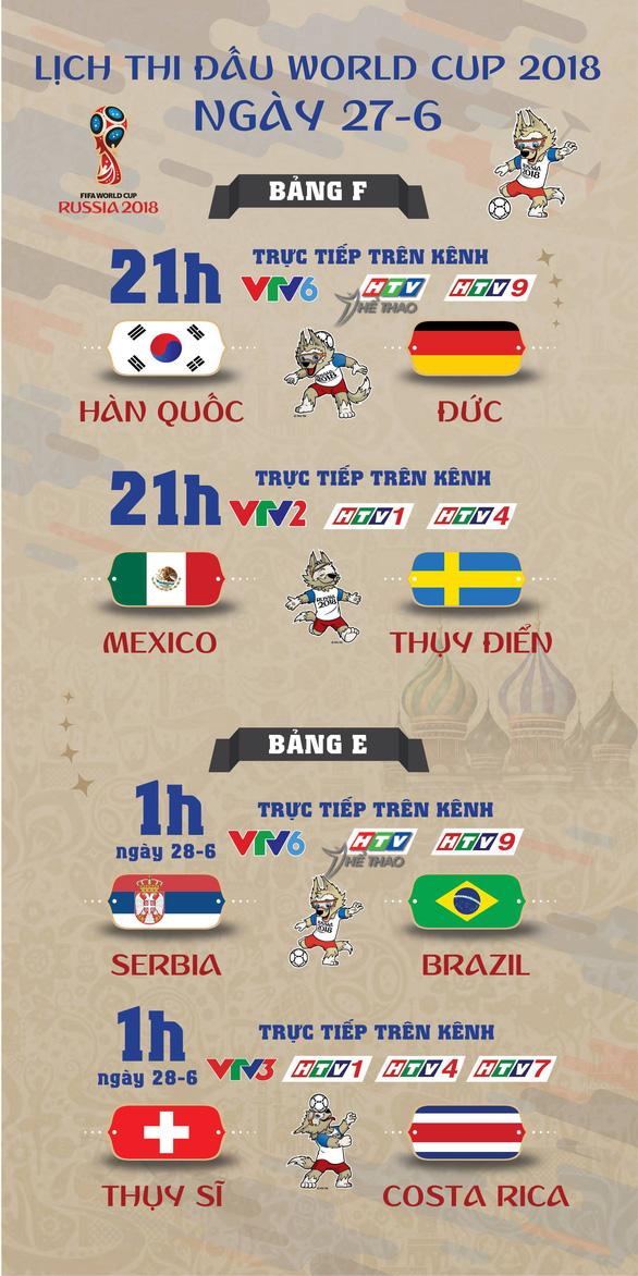 Lịch thi đấu World Cup 2018 ngày thứ tư 27-6 - Ảnh 1.