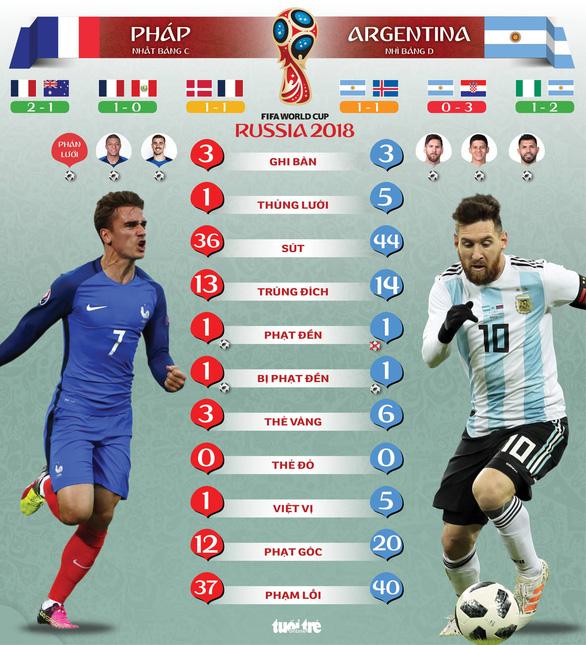 Pháp - Argentina: Cầu thủ Pháp ghi bàn ít hơn Argentina ở vòng bảng - Ảnh 1.