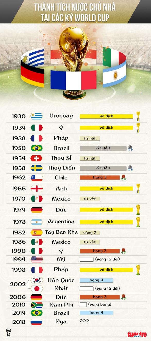 Đã bao nhiêu lần đội chủ nhà vô địch World Cup? - Ảnh 1.