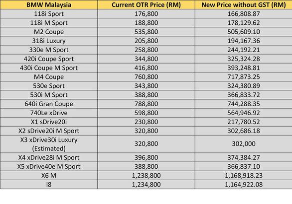 Giá xe lập tức giảm đồng loạt sau khi Malaysia giảm thuế - Ảnh 4.