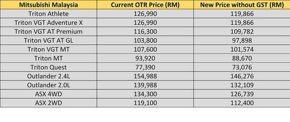 Giá xe lập tức giảm đồng loạt sau khi Malaysia giảm thuế - Ảnh 5.