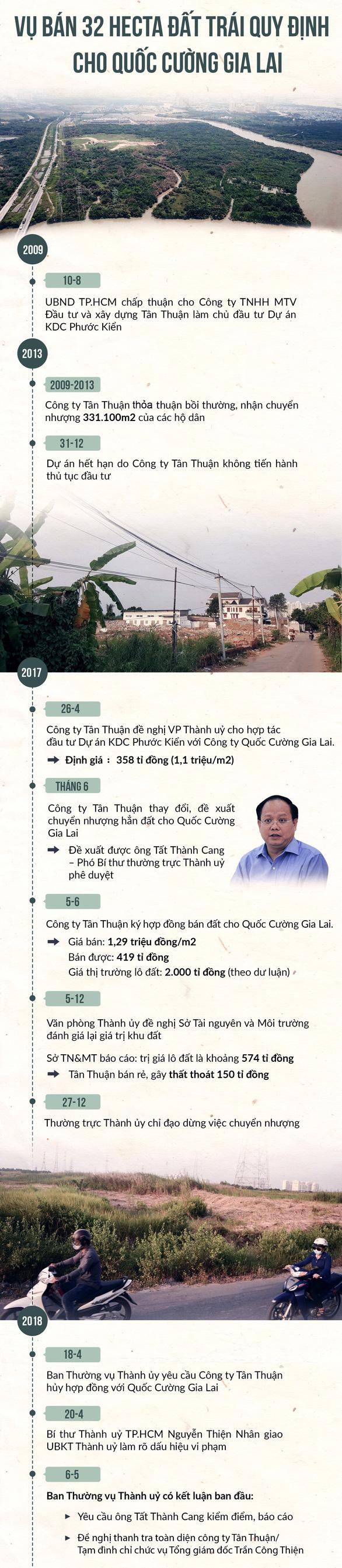 Đề xuất kỷ luật Phó bí thư thường trực Thành ủy TP.HCM Tất Thành Cang - Ảnh 2.