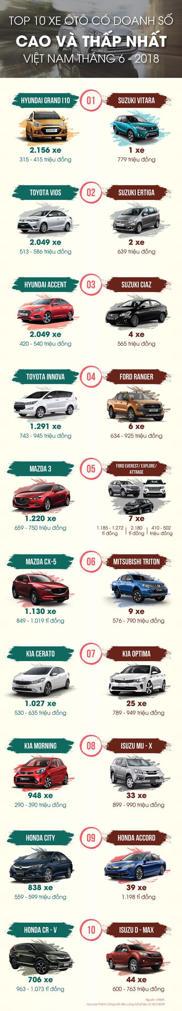 Top 10 xe ôtô có doanh số cao và thấp nhất tại Việt Nam tháng 6-2018 - Ảnh 1.