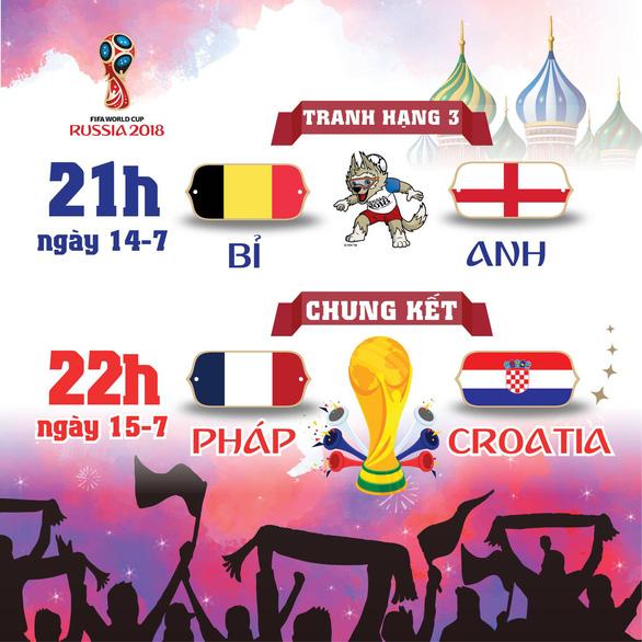 Lịch thi đấu World Cup 2018 trận chung kết - Ảnh 1.