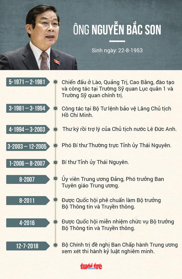 Đề nghị kỷ luật nghiêm minh nguyên bộ trưởng Nguyễn Bắc Son - Ảnh 2.