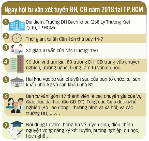 Ngày hội tư vấn xét tuyển đại học, cao đẳng tại TP.HCM - Ảnh 5.