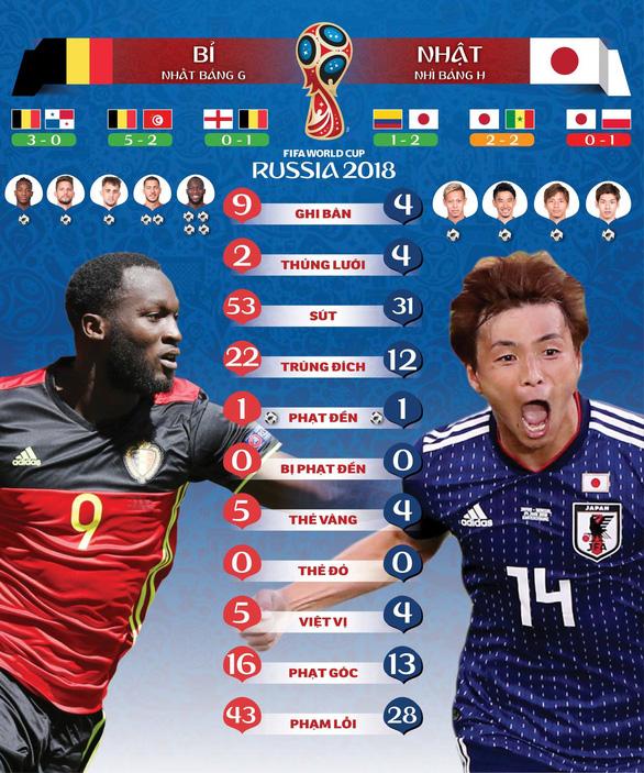 Bỉ - Nhật: Sẽ là địa chấn nếu Nhật thắng - Ảnh 1.